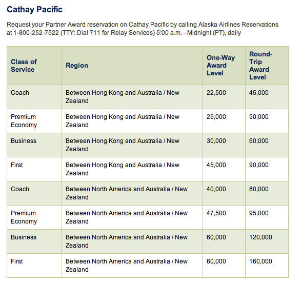 Alaska Airlines Cathay Pacific Redemption Chart