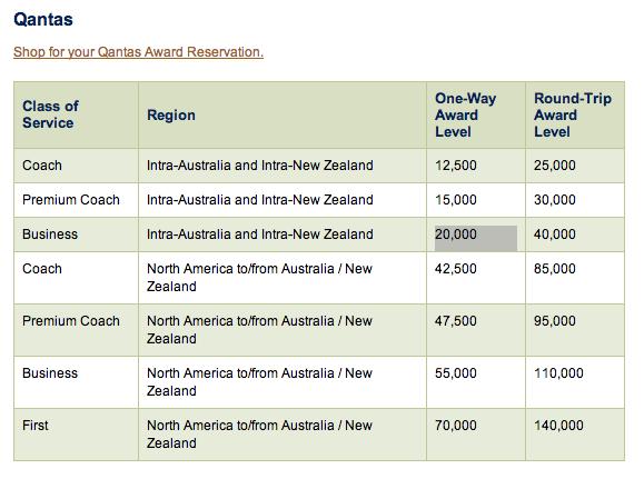 Alaska Airlines Qantas Partner Redemption Chart