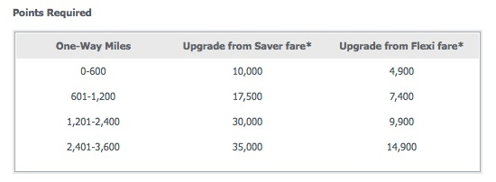 Velocity Virgin Australia upgrade costs domestic 201508