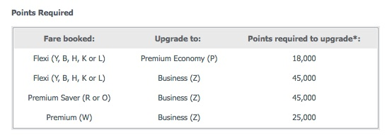 Velocity Virgin Australia upgrade costs international 201508