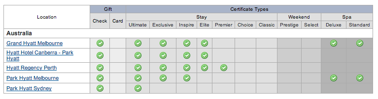 Example of the Hyatt Stay Certificates Types for Australian Hotels | Point Hacks