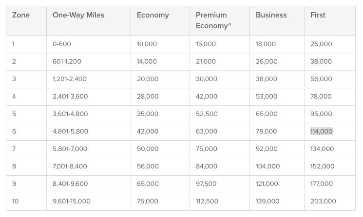 Qantas Partner Classic Award table June 2015