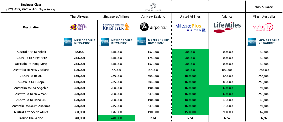 Thai Airways redemption cost comparison